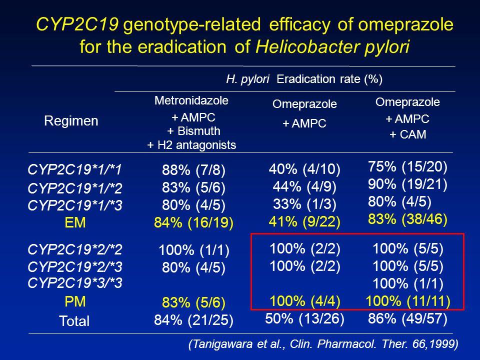 (Tanigawara et al., Clin. Pharmacol. Ther. 66,1999) H. pylori Eradication rate (%) Regimen CYP2C19*1/*1 Metronidazole + AMPC + Bismuth + H2 antagonist