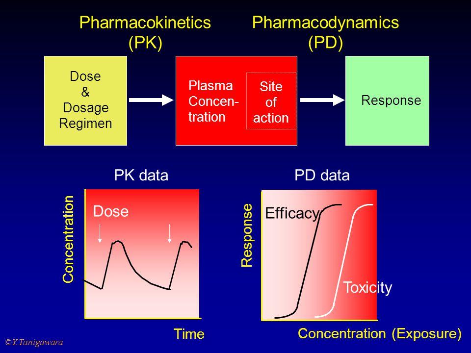 Y.Tanigawara 2002 4  Human PK/PD, especially in patients, are important drug information.