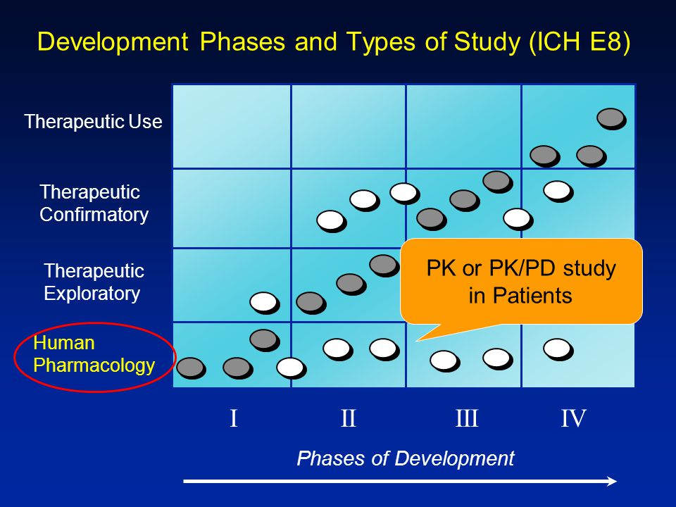 Development Phases and Types of Study (ICH E8) IIIIIIVI Phases of Development Therapeutic Use Therapeutic Confirmatory Therapeutic Exploratory Human P