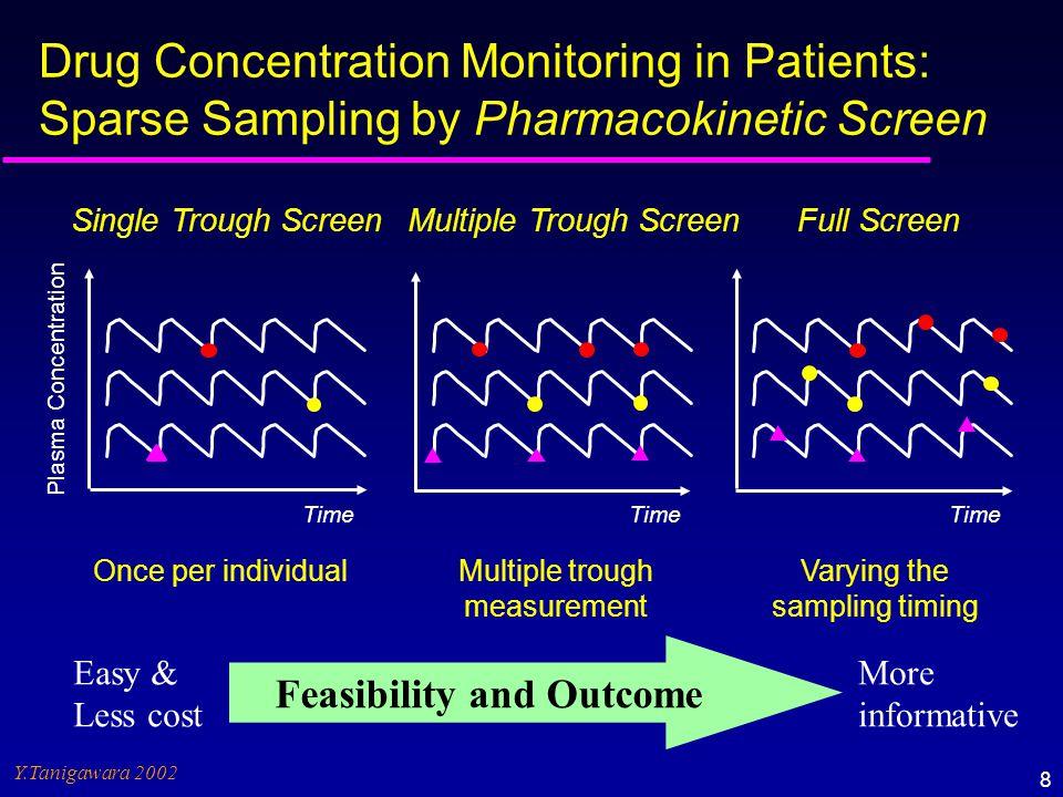 Blood sampling schedule conducted in the clinical trials of Gemcitabine (in U.S.