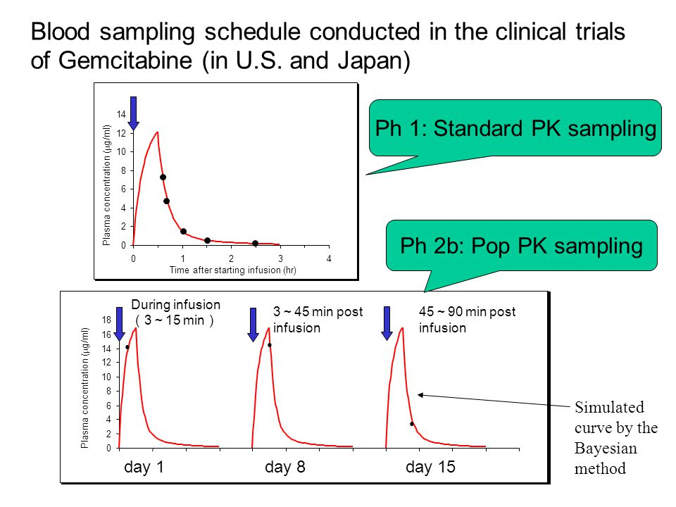 Blood sampling schedule conducted in the clinical trials of Gemcitabine (in U.S. and Japan) 0 2 4 6 8 10 12 14 16 18 Plasma concentration (  g/ml) da