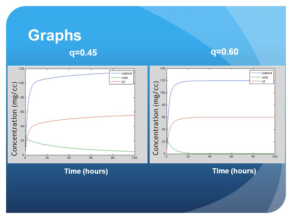 Graphs Time (hours) Concentration (mg/cc) q=0.45 q=0.60
