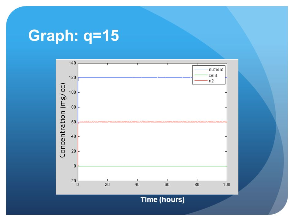 Graph: q=15 Time (hours) Concentration (mg/cc)