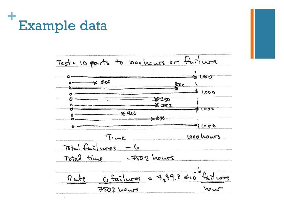 + Example data