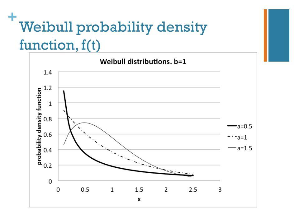+ Weibull probability density function, f(t)