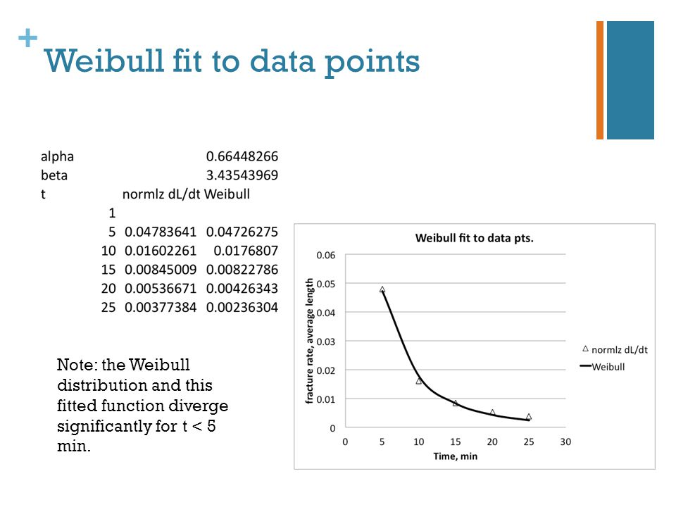 + Weibull fit to data points Note: the Weibull distribution and this fitted function diverge significantly for t < 5 min.