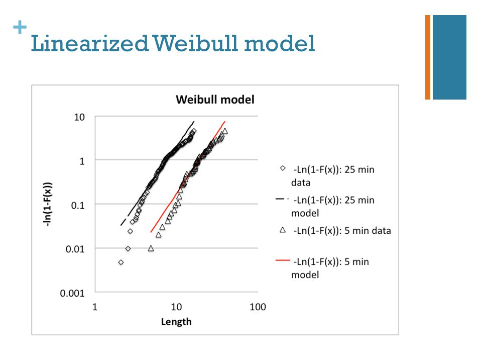 + Linearized Weibull model