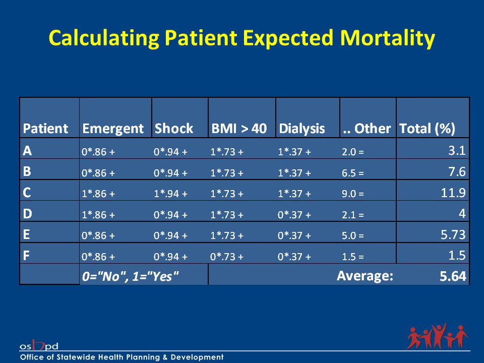 Calculating Patient Expected Mortality