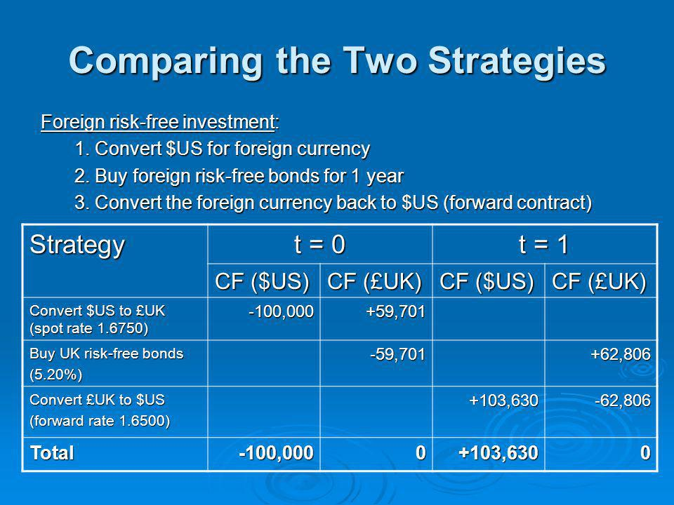 Comparing the Two Strategies Foreign risk-free investment: 1.