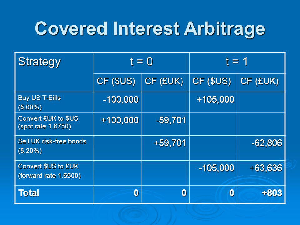 Covered Interest Arbitrage Strategy t = 0 t = 1 CF ($US) CF (£UK) CF ($US) CF (£UK) Buy US T-Bills (5.00%)-100,000+105,000 Convert £UK to $US (spot rate 1.6750) +100,000-59,701 Sell UK risk-free bonds (5.20%)+59,701-62,806 Convert $US to £UK (forward rate 1.6500) -105,000+63,636 Total000+803