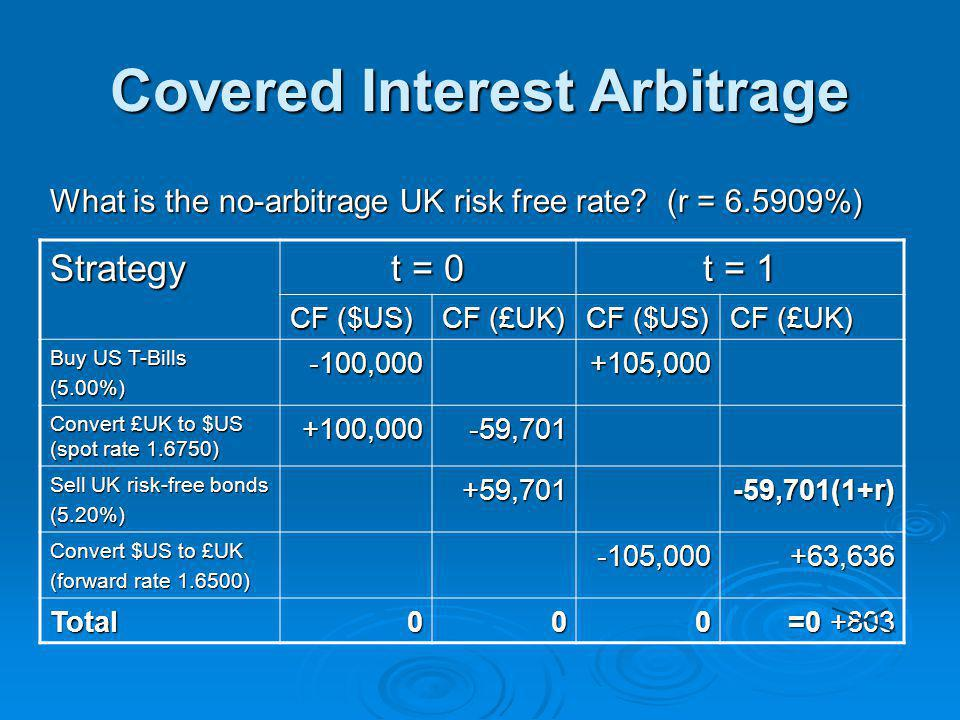 Covered Interest Arbitrage What is the no-arbitrage UK risk free rate.
