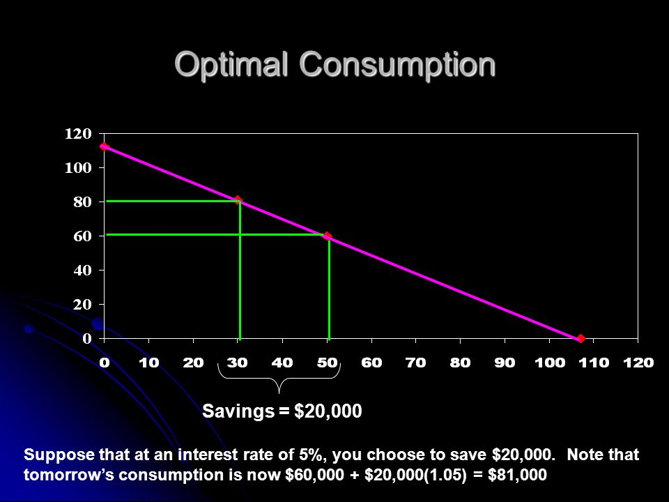 Optimal Consumption Savings = $20,000 Suppose that at an interest rate of 5%, you choose to save $20,000. Note that tomorrow's consumption is now $60,