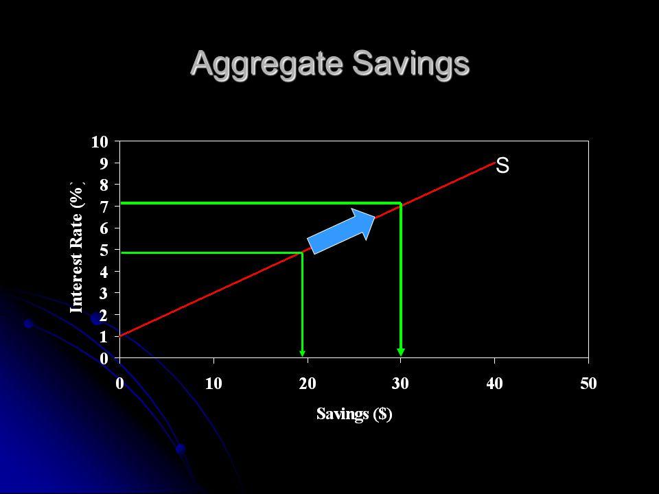 Aggregate Savings S