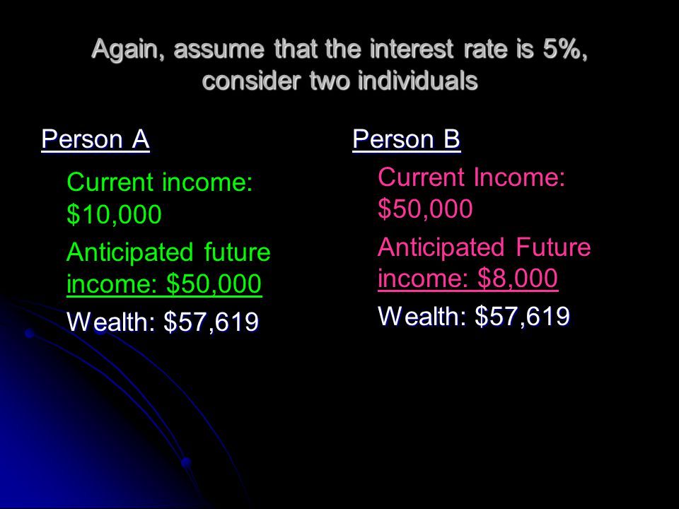 Again, assume that the interest rate is 5%, consider two individuals Person A Current income: $10,000 Anticipated future income: $50,000 Wealth: $57,6