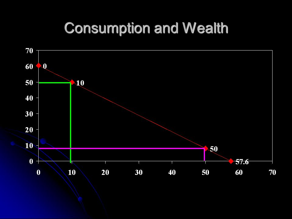 Consumption and Wealth