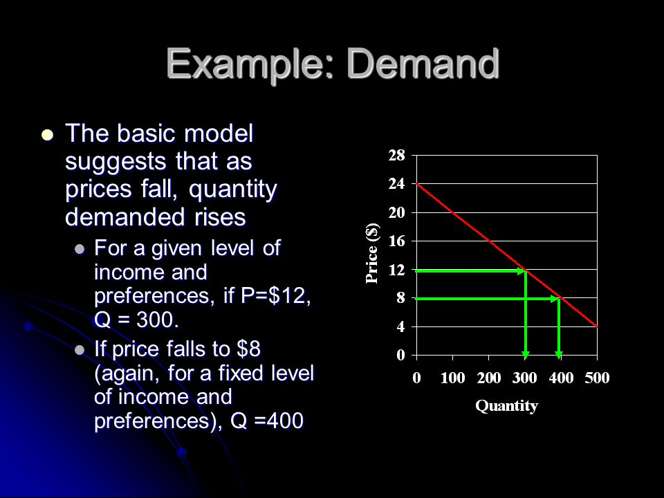 Example: Demand The basic model suggests that as prices fall, quantity demanded rises The basic model suggests that as prices fall, quantity demanded