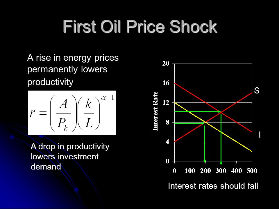 First Oil Price Shock A rise in energy prices permanently lowers productivity S I A drop in productivity lowers investment demand Interest rates shoul