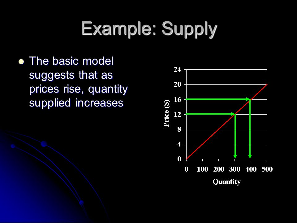 Example: Supply The basic model suggests that as prices rise, quantity supplied increases The basic model suggests that as prices rise, quantity suppl