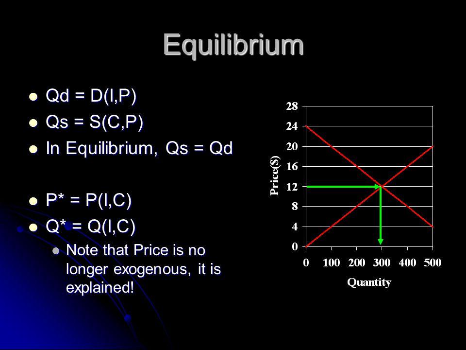 Equilibrium Qd = D(I,P) Qd = D(I,P) Qs = S(C,P) Qs = S(C,P) In Equilibrium, Qs = Qd In Equilibrium, Qs = Qd P* = P(I,C) P* = P(I,C) Q* = Q(I,C) Q* = Q(I,C) Note that Price is no longer exogenous, it is explained.