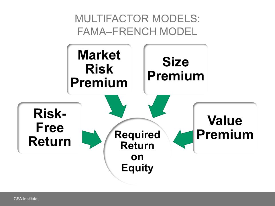 MULTIFACTOR MODELS: FAMA–FRENCH MODEL Required Return on Equity Value Premium Size Premium Market Risk Premium Risk- Free Return
