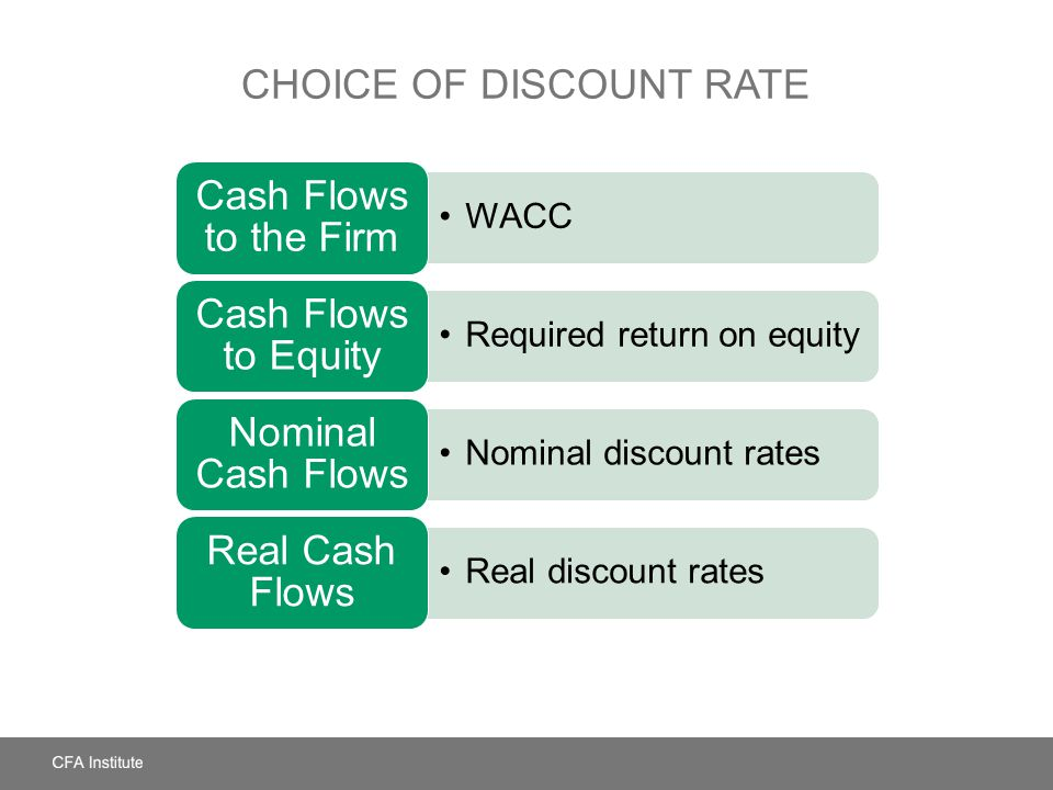 CHOICE OF DISCOUNT RATE WACC Cash Flows to the Firm Required return on equity Cash Flows to Equity Nominal discount rates Nominal Cash Flows Real discount rates Real Cash Flows
