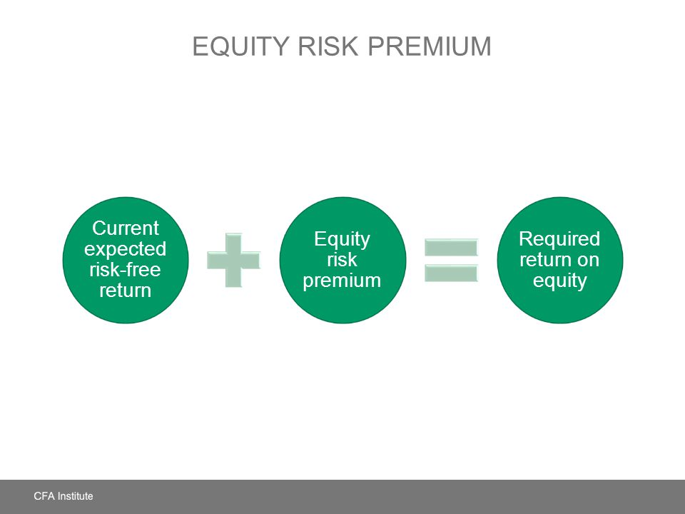 EQUITY RISK PREMIUM Current expected risk-free return Equity risk premium Required return on equity