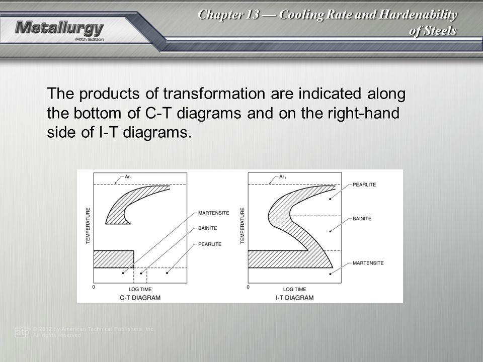 Chapter 13 — Cooling Rate and Hardenability of Steels The products of transformation are indicated along the bottom of C-T diagrams and on the right-hand side of I-T diagrams.