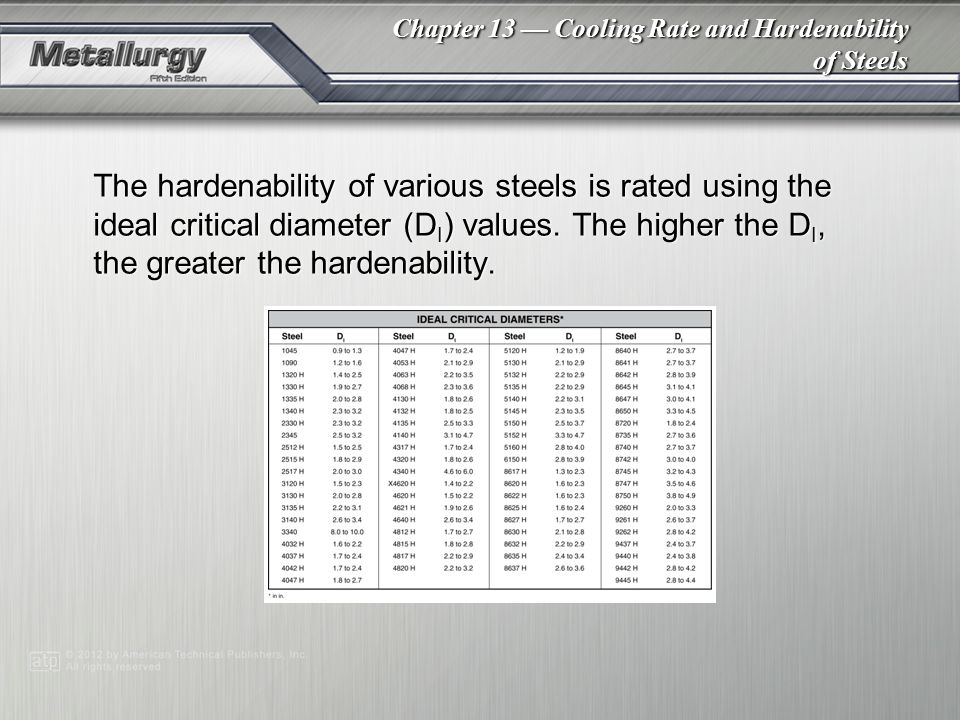 Chapter 13 — Cooling Rate and Hardenability of Steels The hardenability of various steels is rated using the ideal critical diameter (D I ) values.