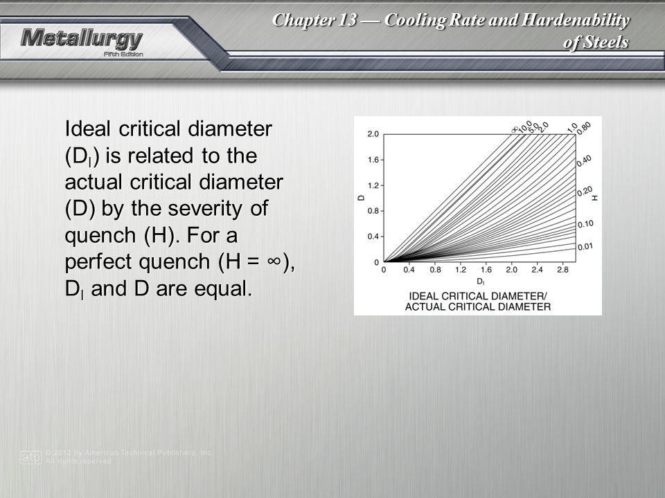 Chapter 13 — Cooling Rate and Hardenability of Steels Ideal critical diameter (D I ) is related to the actual critical diameter (D) by the severity of quench (H).