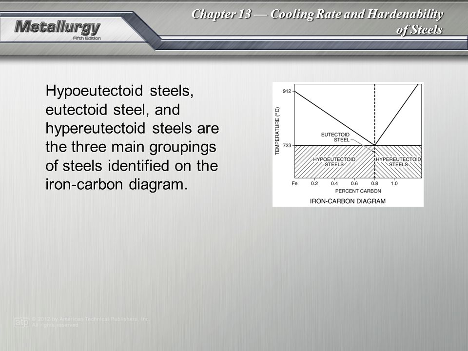 Chapter 13 — Cooling Rate and Hardenability of Steels Hypoeutectoid steels, eutectoid steel, and hypereutectoid steels are the three main groupings of steels identified on the iron-carbon diagram.