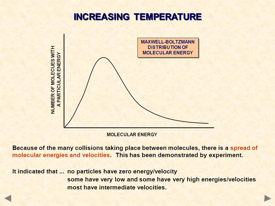 Because of the many collisions taking place between molecules, there is a spread of molecular energies and velocities. This has been demonstrated by e