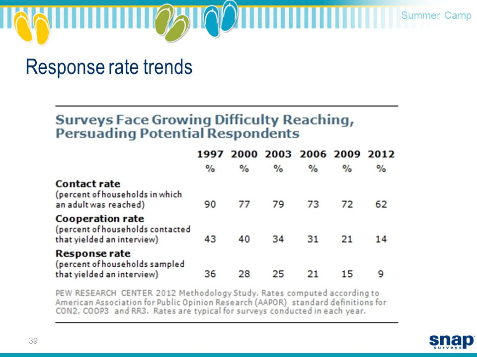 Summer Camp Response rate trends 39