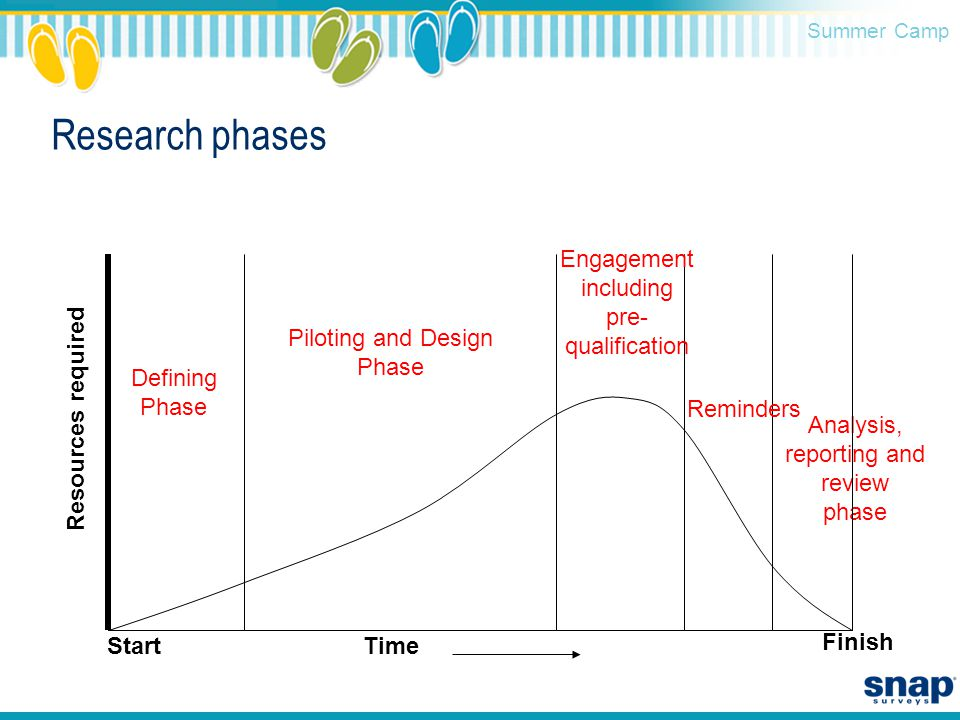 Summer Camp Research phases Analysis, reporting and review phase Resources required Defining Phase Piloting and Design Phase Engagement including pre- qualification Reminders StartTime Finish