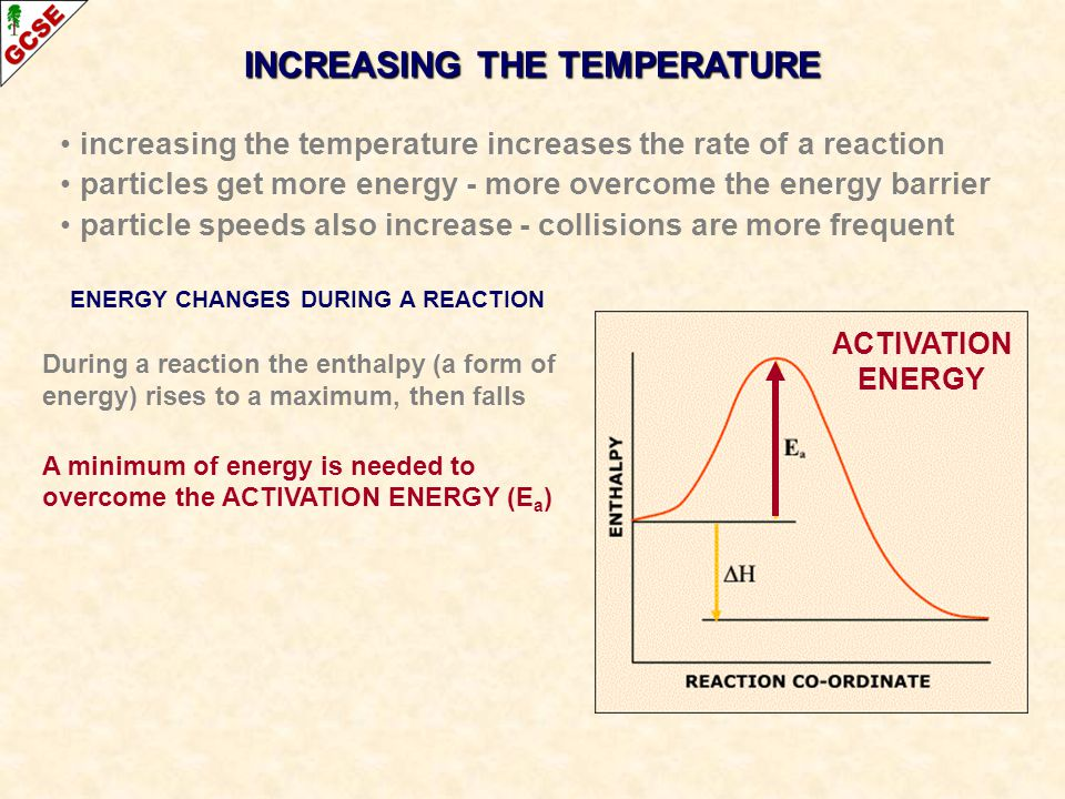 INCREASING THE TEMPERATURE ENERGY CHANGES DURING A REACTION During a reaction the enthalpy (a form of energy) rises to a maximum, then falls A minimum of energy is needed to overcome the ACTIVATION ENERGY (E a ) increasing the temperature increases the rate of a reaction particles get more energy - more overcome the energy barrier particle speeds also increase - collisions are more frequent ACTIVATION ENERGY