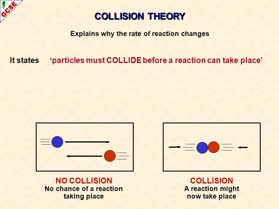 COLLISION THEORY Explains why the rate of reaction changes It states 'particles must COLLIDE before a reaction can take place' NO COLLISION No chance of a reaction taking place COLLISION A reaction might now take place