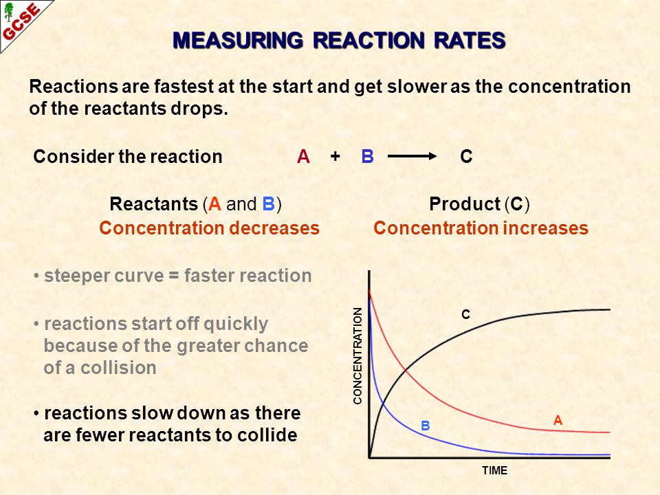 MEASURING REACTION RATES Reactions are fastest at the start and get slower as the concentration of the reactants drops.