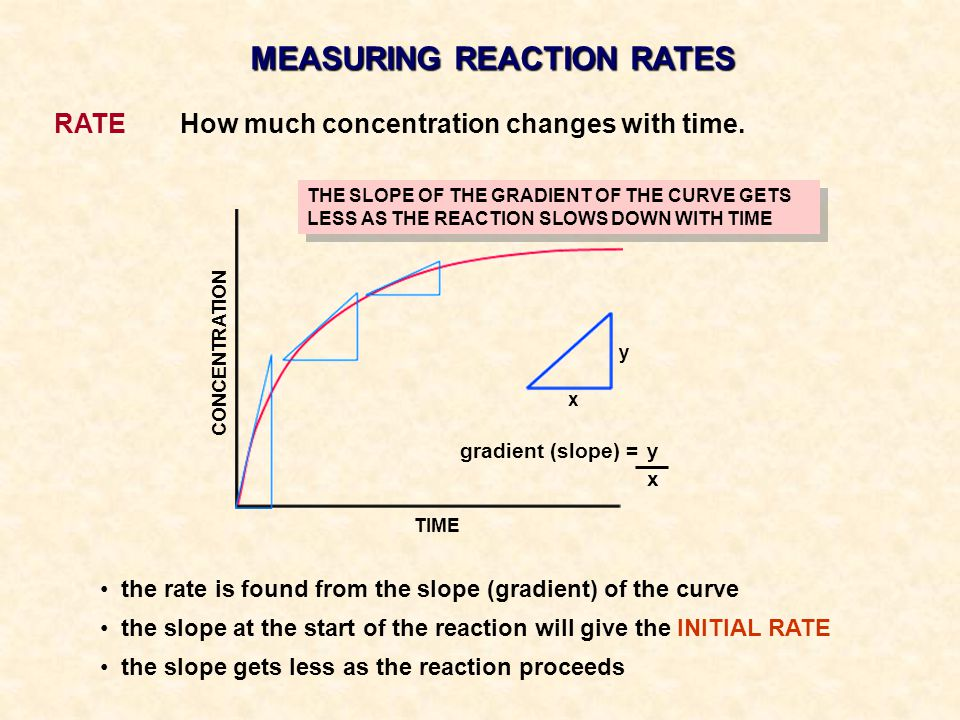 RATE How much concentration changes with time.