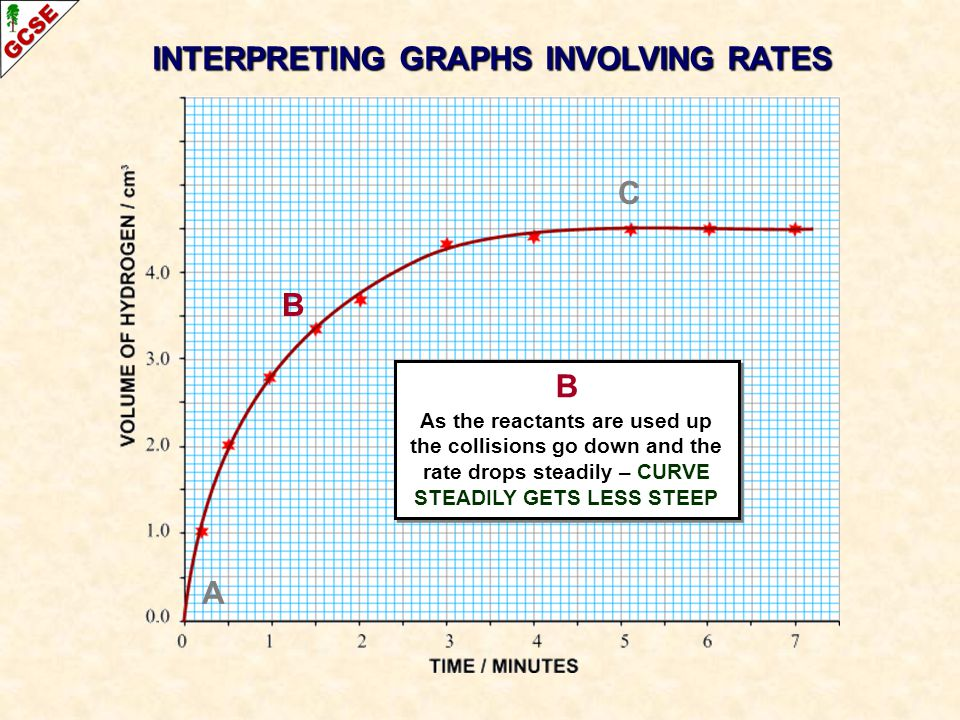 A B C INTERPRETING GRAPHS INVOLVING RATES B As the reactants are used up the collisions go down and the rate drops steadily – CURVE STEADILY GETS LESS STEEP B As the reactants are used up the collisions go down and the rate drops steadily – CURVE STEADILY GETS LESS STEEP