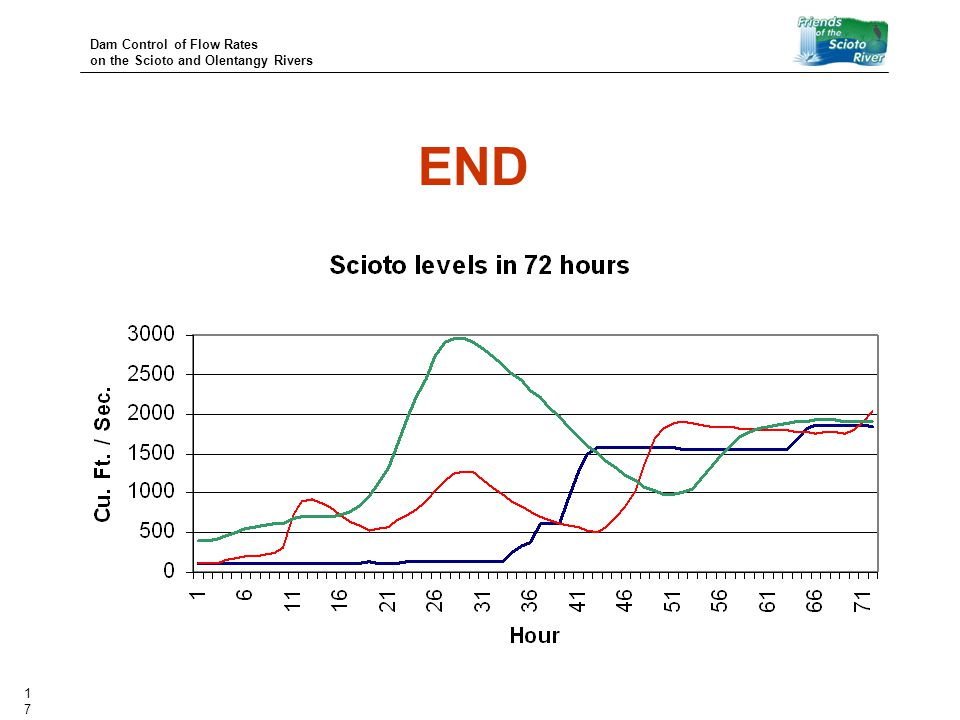 Dam Control of Flow Rates on the Scioto and Olentangy Rivers 17 END