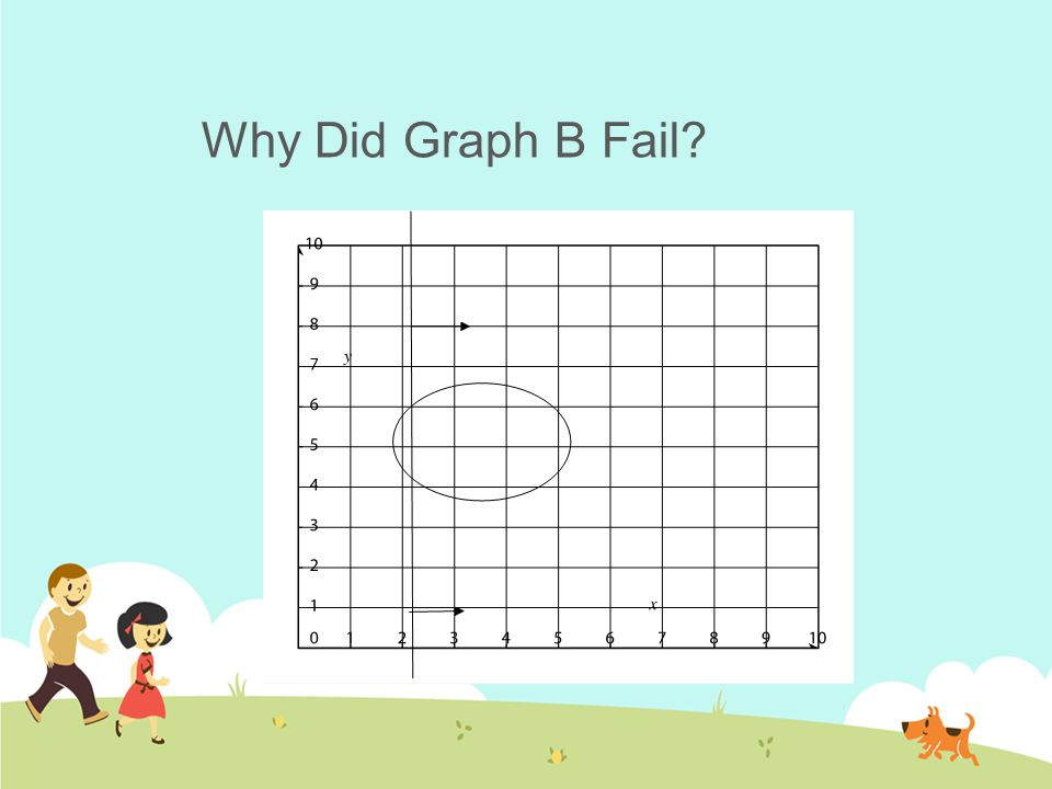 Which Graph Passed the Test?