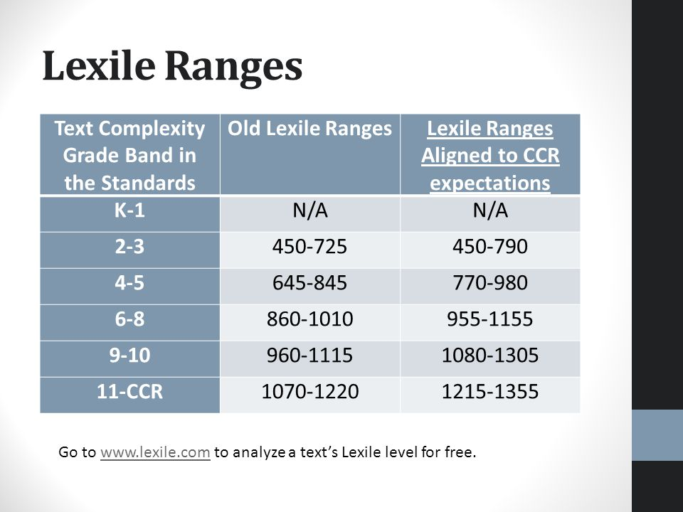 Lexile Ranges Text Complexity Grade Band in the Standards Old Lexile RangesLexile Ranges Aligned to CCR expectations K-1N/A 2-3450-725450-790 4-5645-845770-980 6-8860-1010955-1155 9-10960-11151080-1305 11-CCR1070-12201215-1355 Go to www.lexile.com to analyze a text's Lexile level for free.www.lexile.com