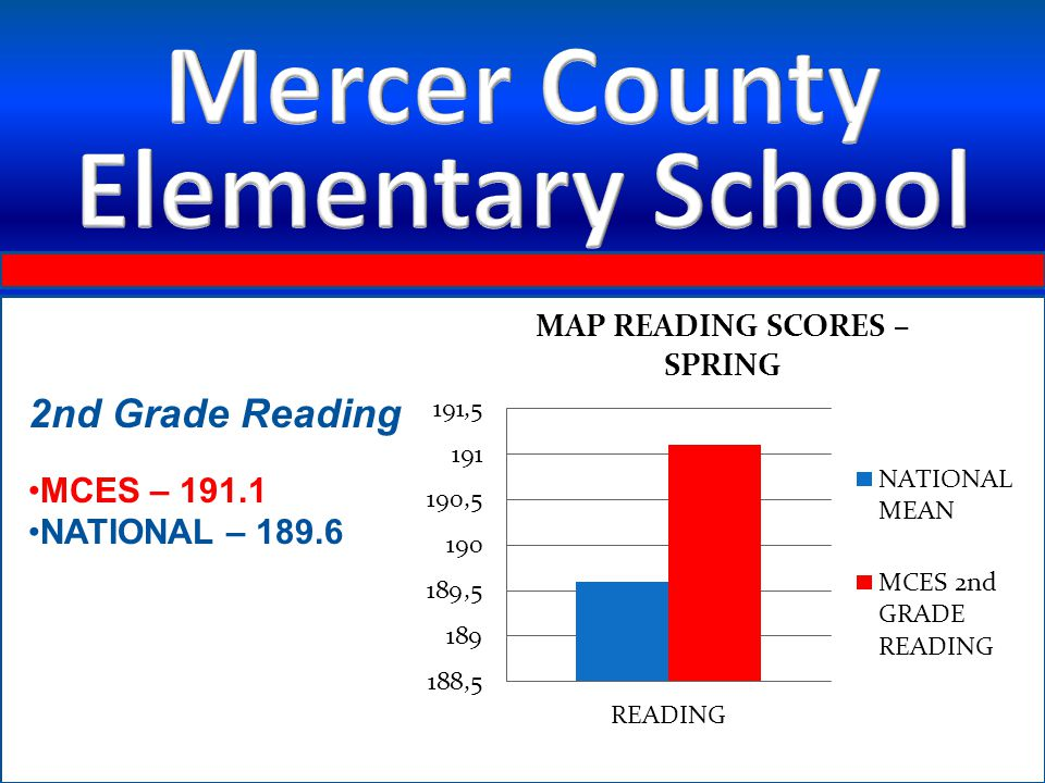 2nd Grade Reading MCES – 191.1 NATIONAL – 189.6