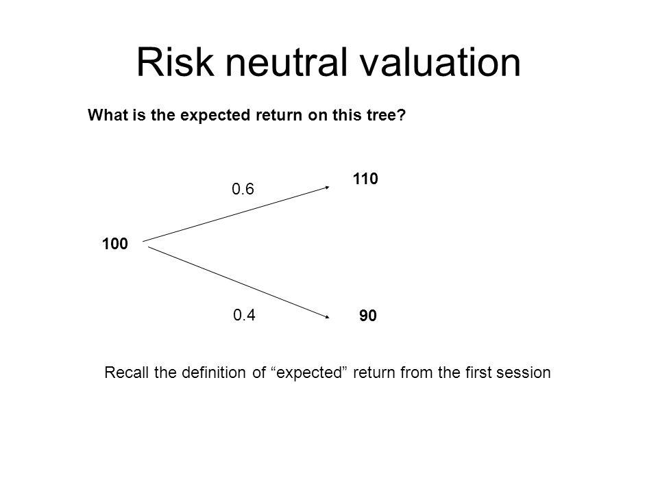 The Option to Abandon E=19.5 P 0 4.5 90 24 24 24… 1.5 1.5 1.5… 90 264 16.5 240 15