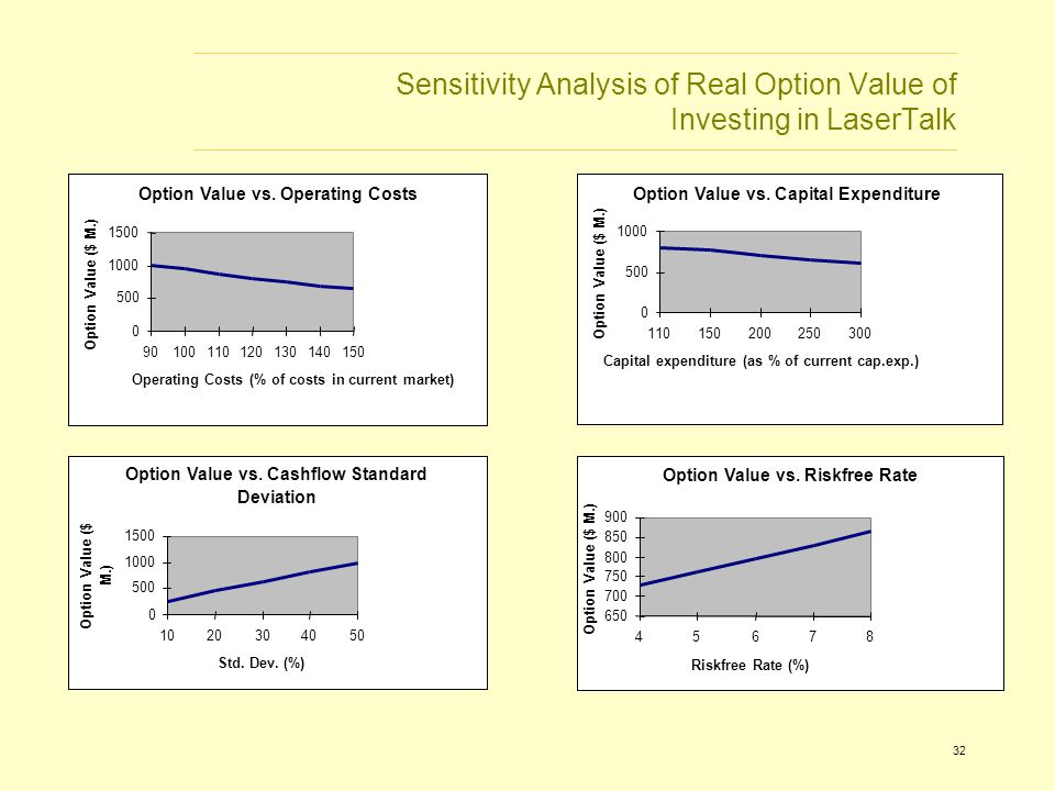 32 Sensitivity Analysis of Real Option Value of Investing in LaserTalk