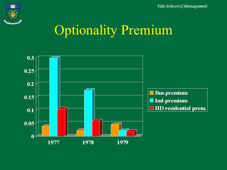 Yale School of Management Optionality Premium