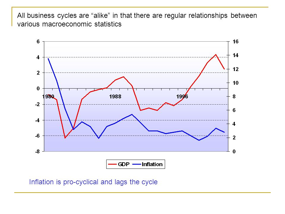 All business cycles are alike in that there are regular relationships between various macroeconomic statistics Inflation is pro-cyclical and lags the cycle