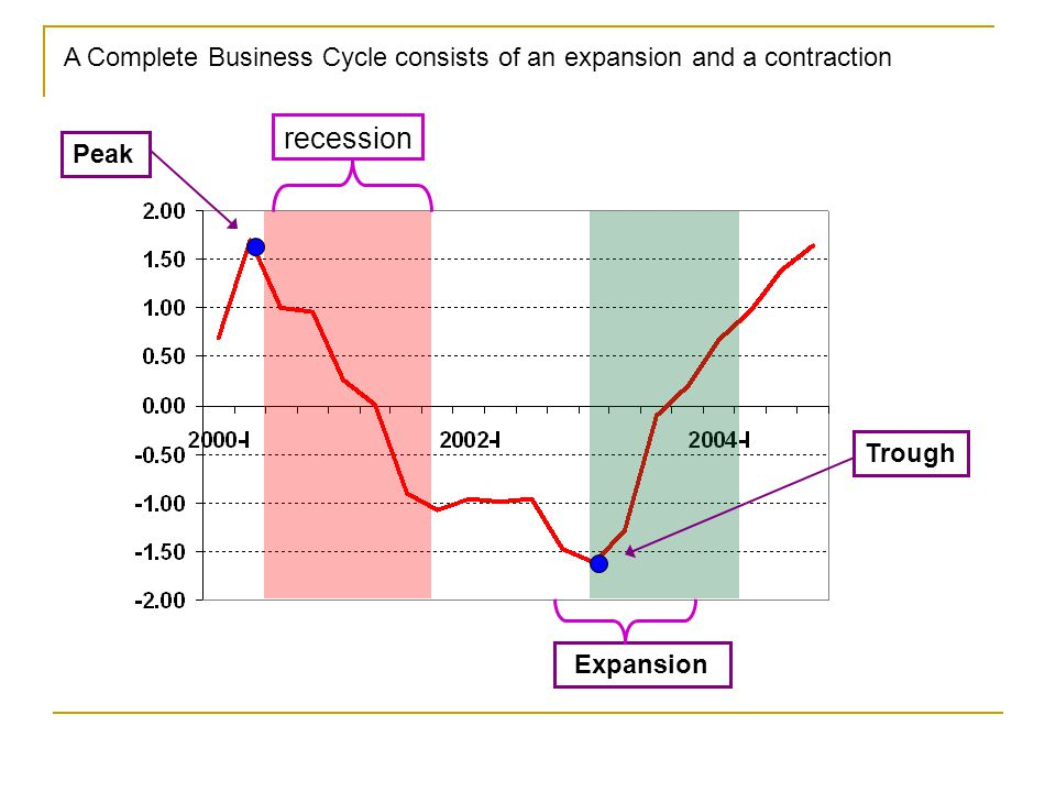 recession Expansion Peak Trough A Complete Business Cycle consists of an expansion and a contraction