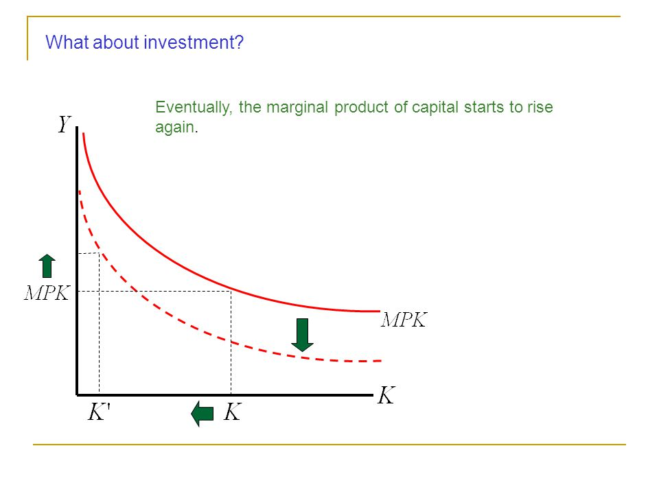 What about investment? Eventually, the marginal product of capital starts to rise again.