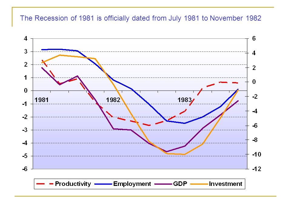 The Recession of 1981 is officially dated from July 1981 to November 1982