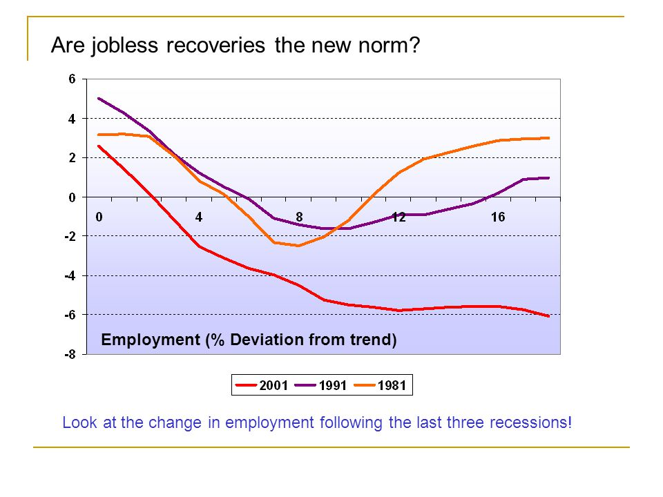 Are jobless recoveries the new norm.